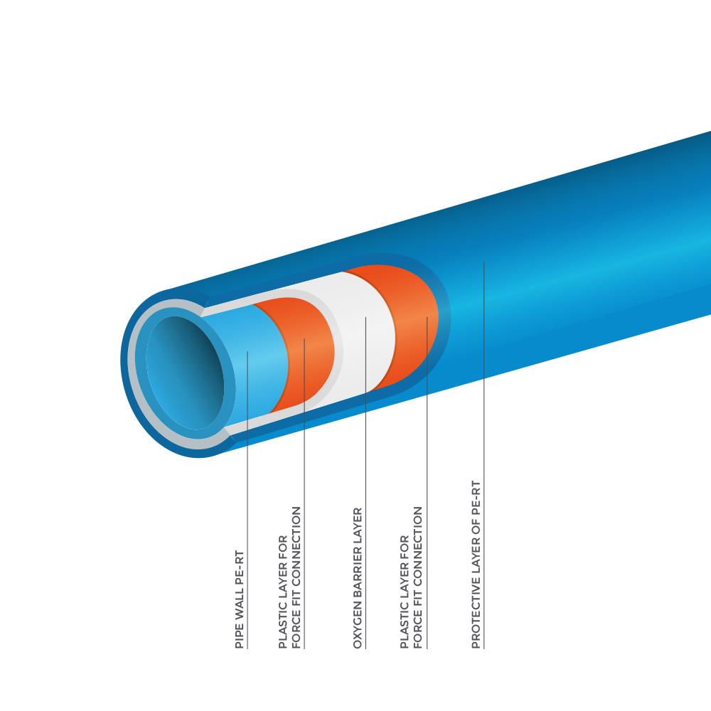 OMNIFLO & FORMUFLO Underfloor Heating Pipe – OMNIE