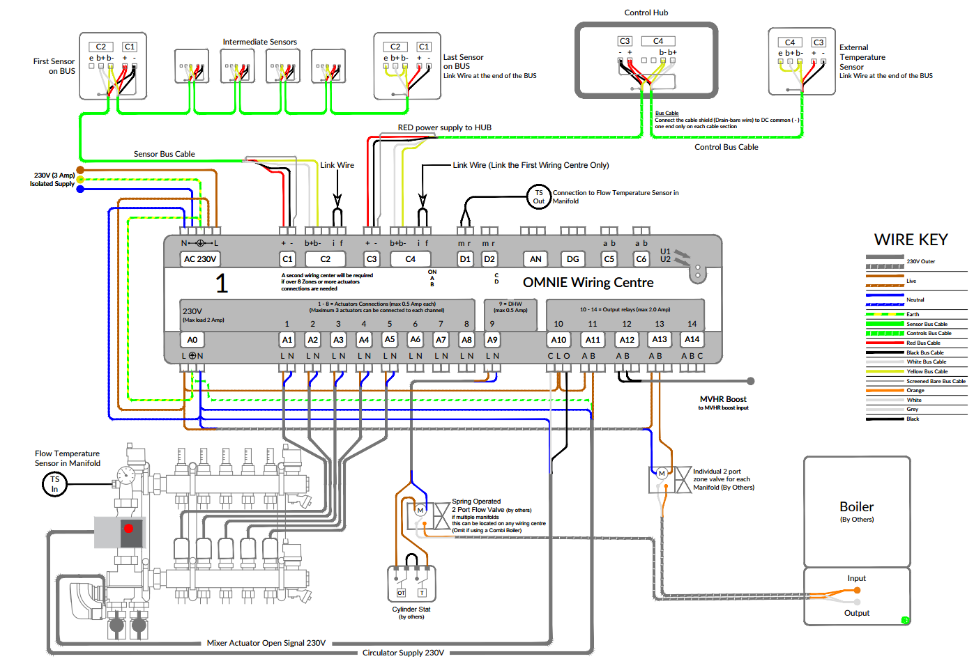 Omnie network controls with electric mixing valve for weather use this wiring diagram if you have only one manifold with electric mixer asfbconference2016 Gallery